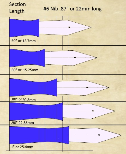 section-lengths